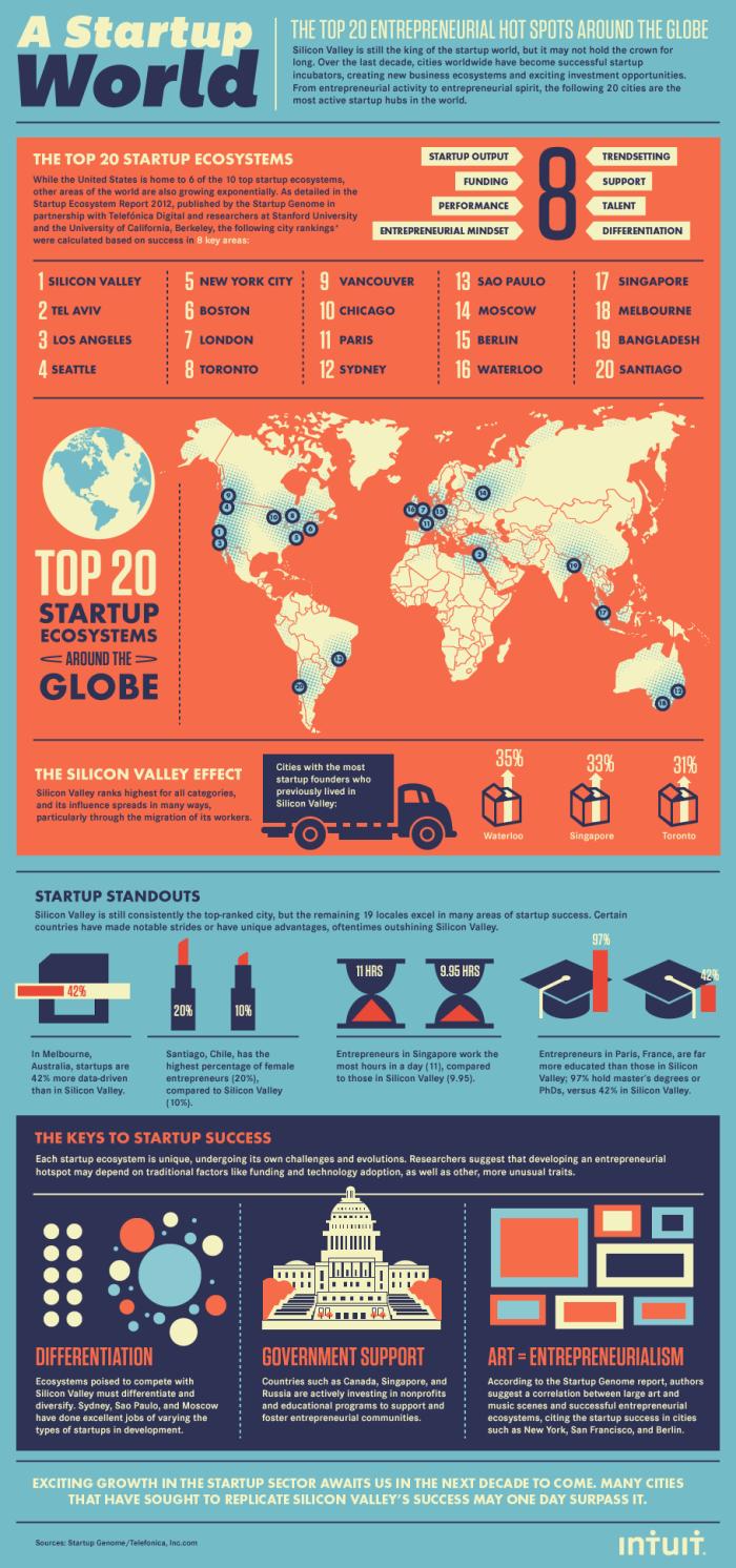 Top Startup Hubs
